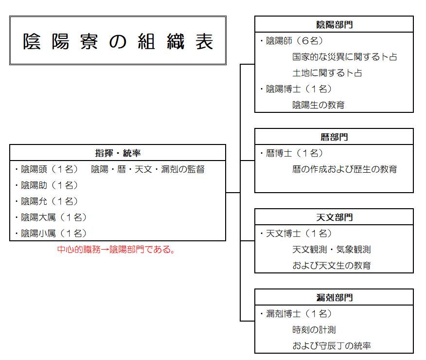 陰陽寮の組織票